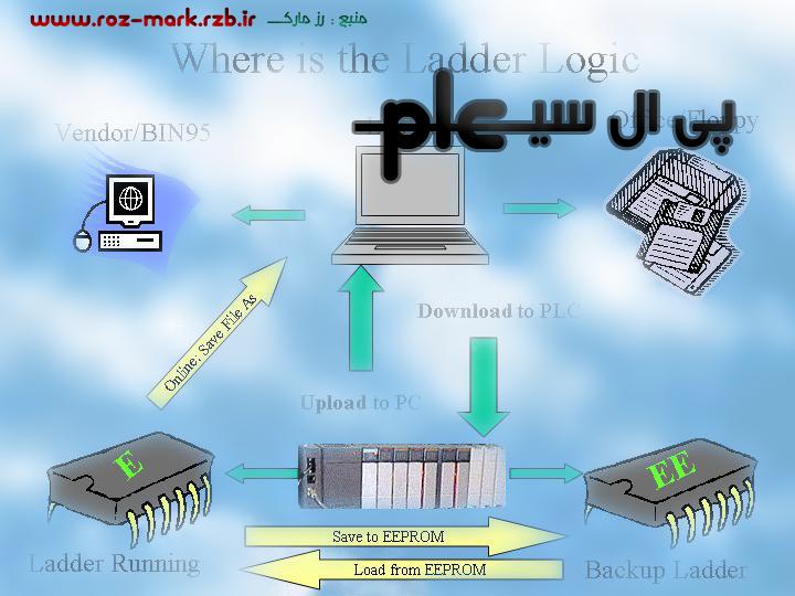 دانلود رایگان نرم افزار کم یاب پی ال سی PLC